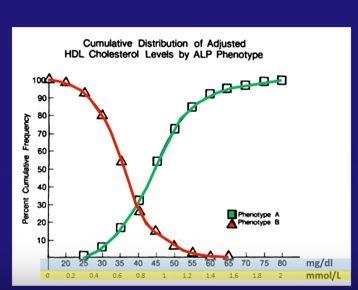 Alta densidad Colesterol contra Pattern A y B