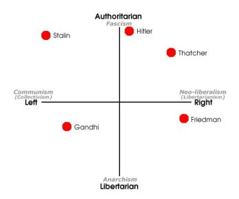 The Political Compass